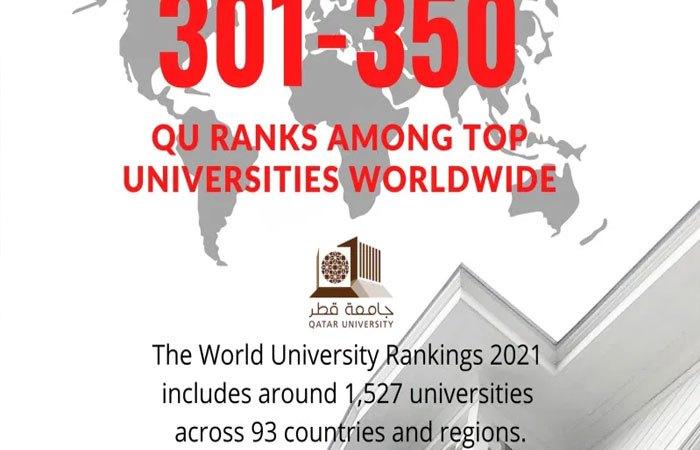 QU ranks among top universities worldwide
