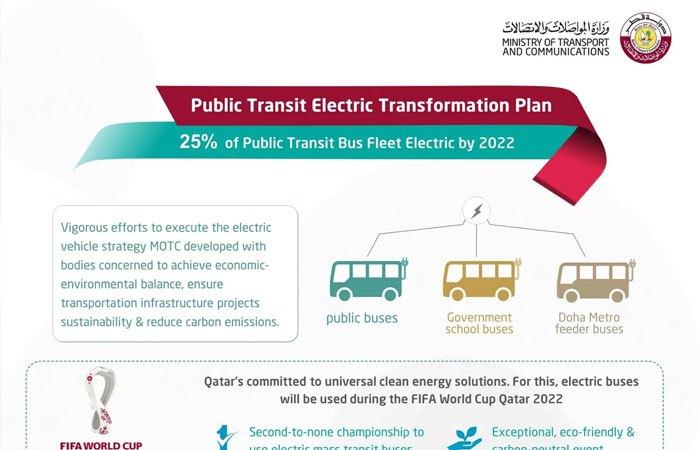 25% of Public Transit Bus Fleet Electric by 2022