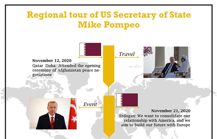 Regional tour of US Secretary of State Mike Pompeo