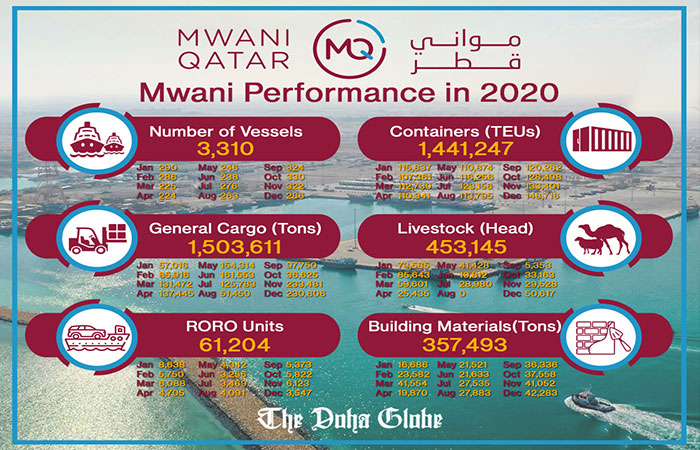 Mwani Performance in 2020