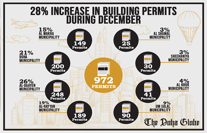 28 pc increase in building permits during December