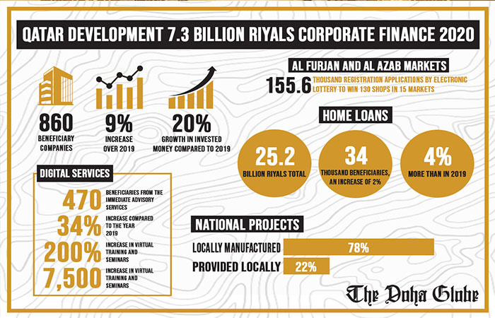 Qatar Development QR7.3bn corporate finance 2020