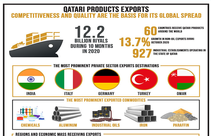 Qatari products exports, Competitiveness and quality are the basis for its global spread
