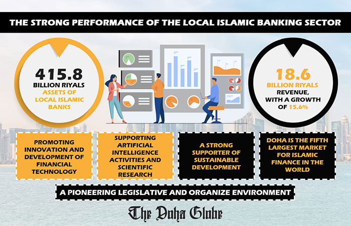 The strong performance of the local Islamic banking sector