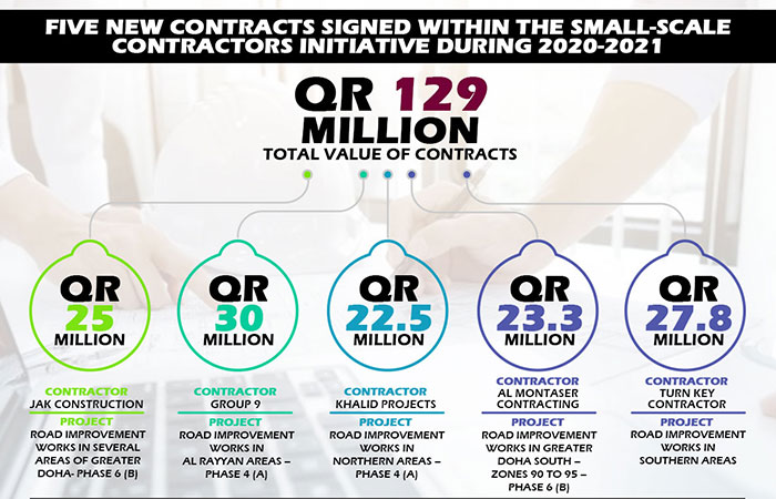Five new contracts signed within the small-scale contractors initiative during 2020-2021