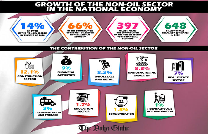Growth of non-oil sector in the national economy