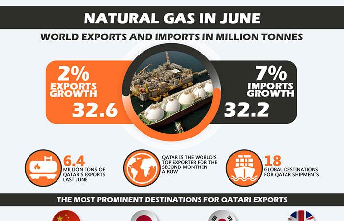 Natural Gas in June