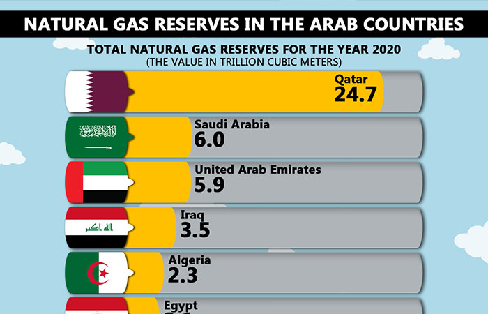 Natural gas reserves in Arab countries