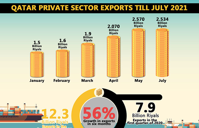 Qatar private sector exports till July 2021
