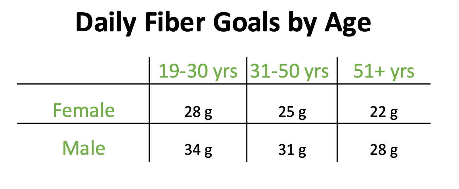 daily fiber goals by age