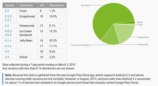 Android OS Distribution March 3 2014