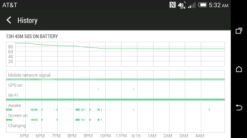 HTC One M8 Battery Life