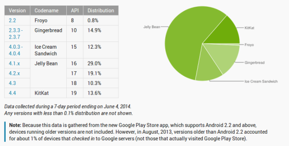 Android Distribution June 4 2014