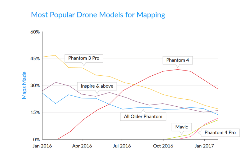 dronedeploy drones mapping