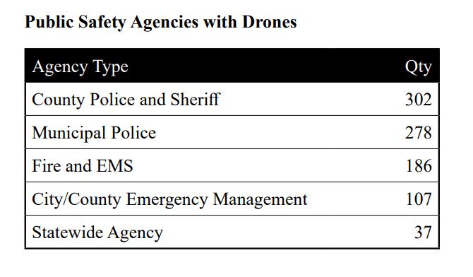police drones bard college