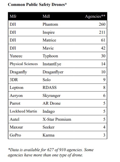 most popular drones law enforcement public safety
