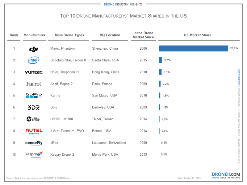 DJI market share June 2019 Drone Industry Insights