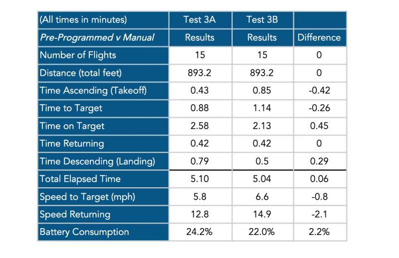 drone pilots prefer manual DroneUp study