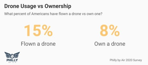 owns drones drone usage ownership philly by air drone ownership data