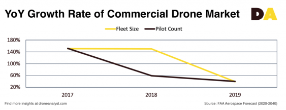 Commercial drone industry 2019 growth rate