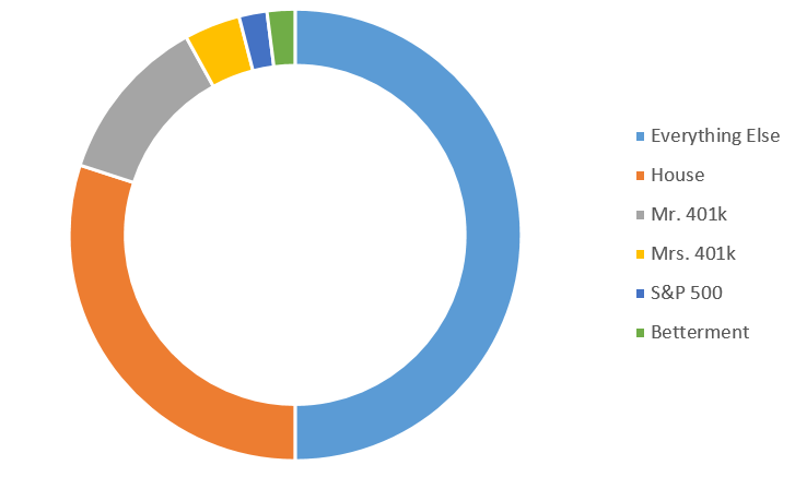 A breakdown of our investments as a percentage of our income.