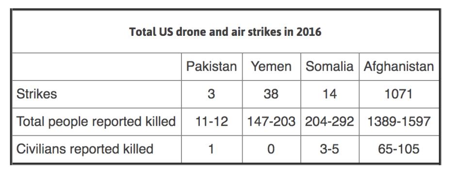Total Obama kills