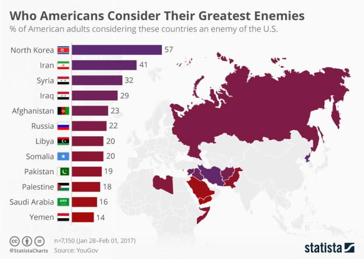 chartoftheday_8121_who_americans_consider_their_greatest_enemies_n