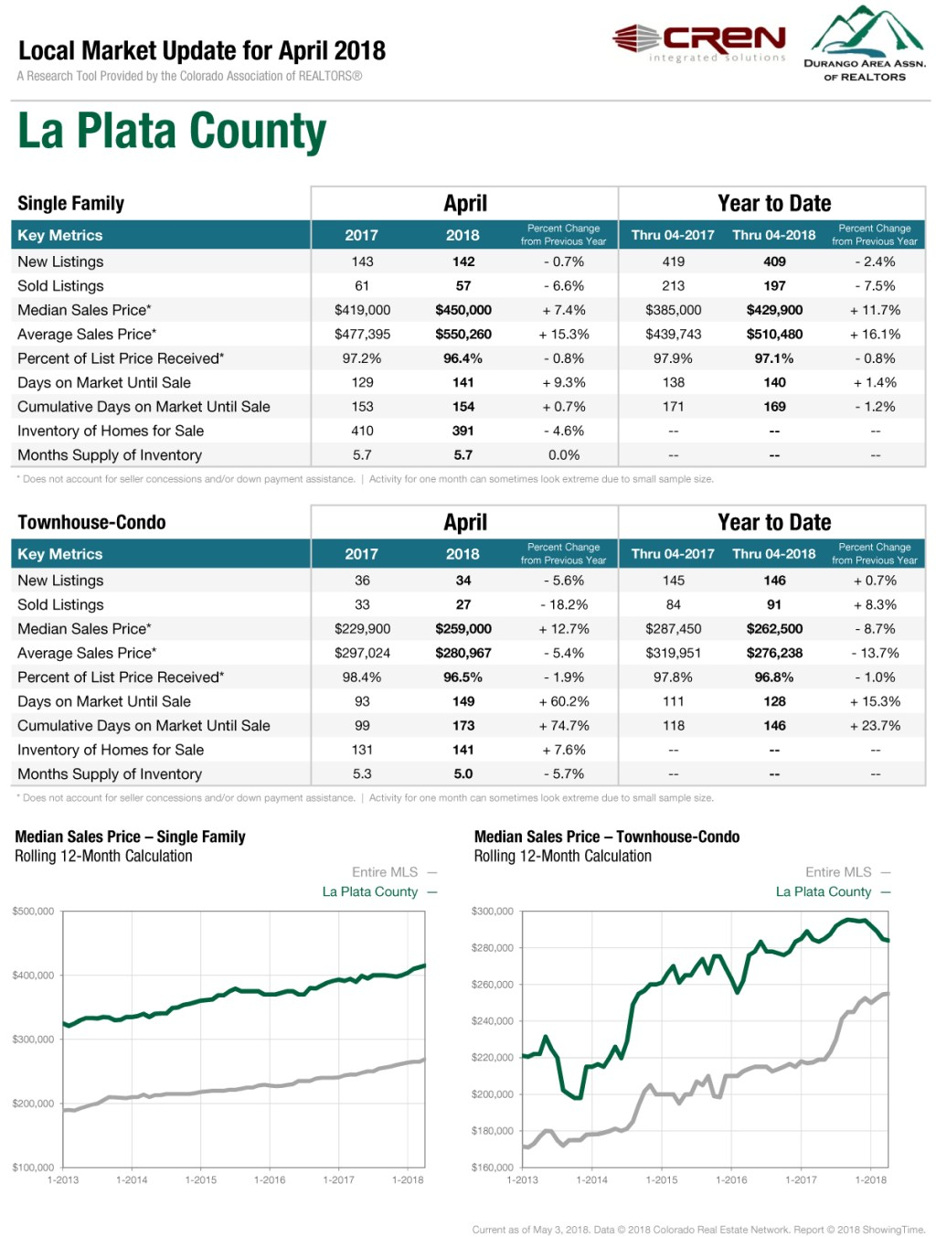 La Plata County April Stats. Real Estate