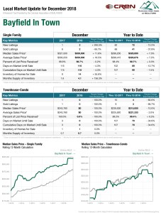 bayfield in town real estate stats