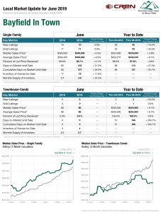 real estate stats bayfield in town