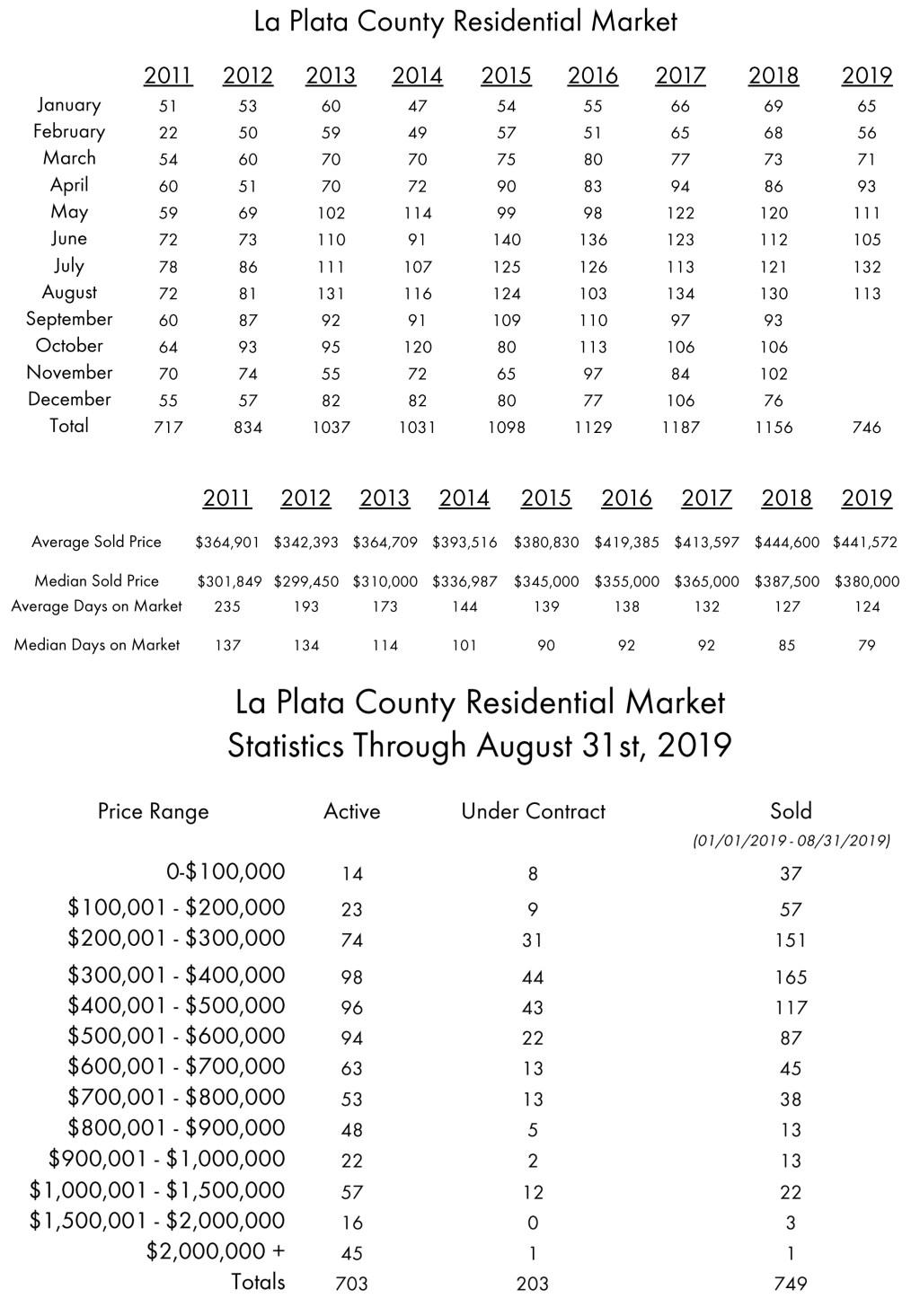 La Plata County Stats for August