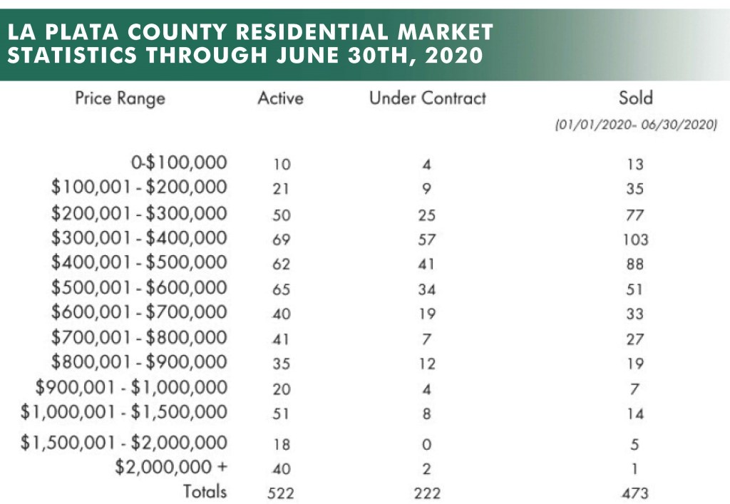 durango real estate market stats residential