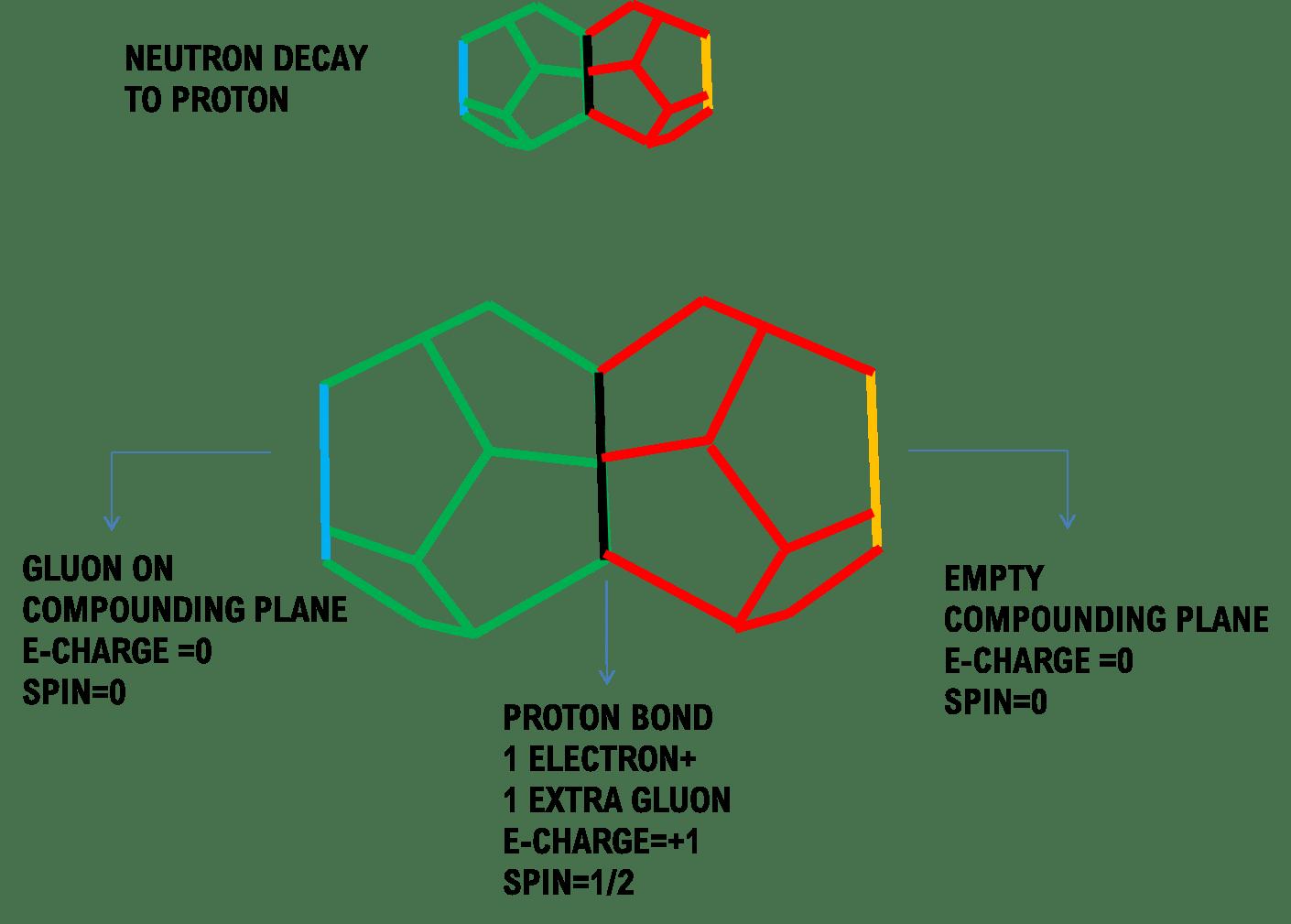 Neutron Proton Composites