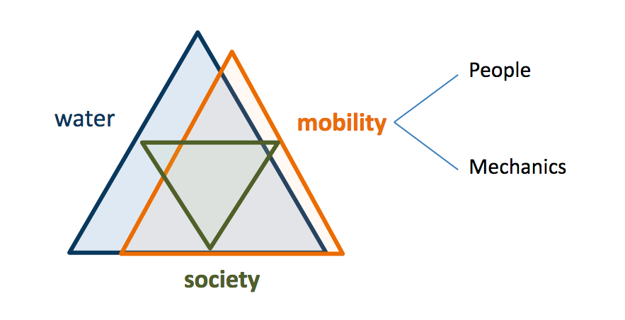 Mobility as Essential Infrastructure [pm]