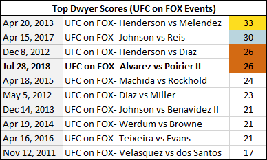 ufconfox30toptentable
