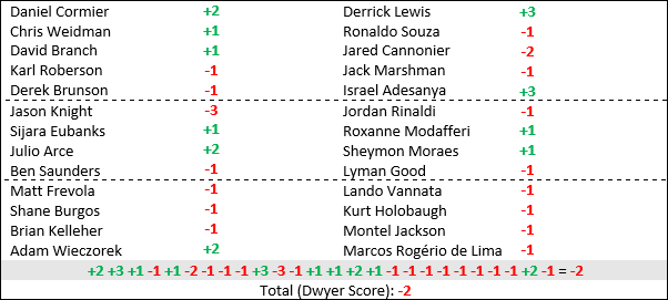 ufc230table