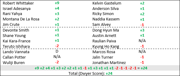 ufc234table