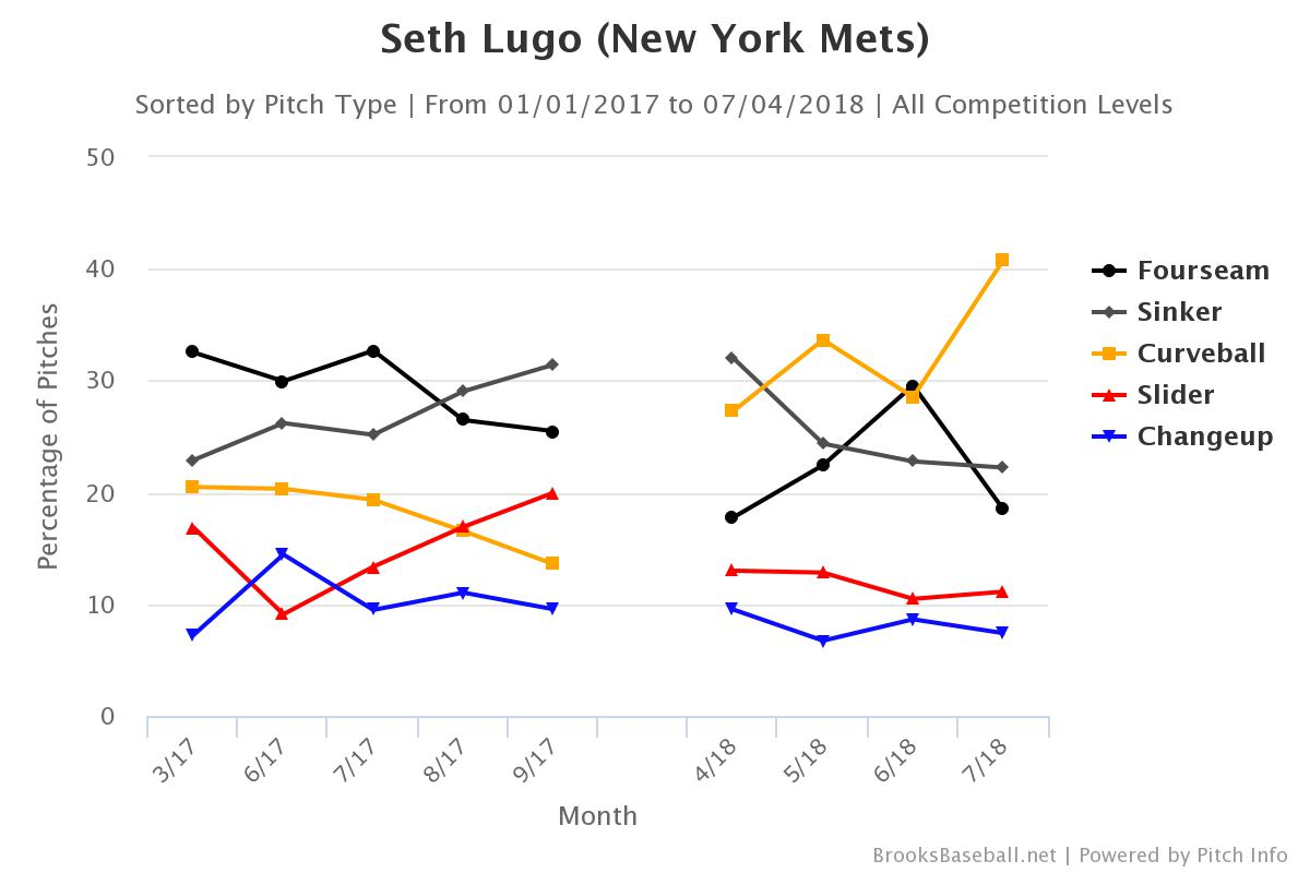 Seth Lugo And His Filthy Curve Are Worth Your Time