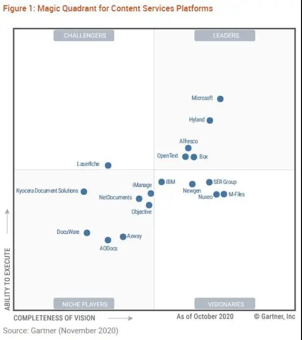 Gartner Magic Quadrant for Enterprise Content Management Systems