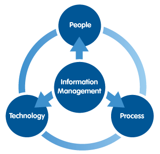 Information Management with Purpose. People, Technology and processes
