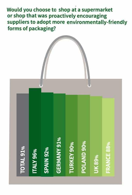 Sustainable Packaging Insights Would you change shop due to packaging