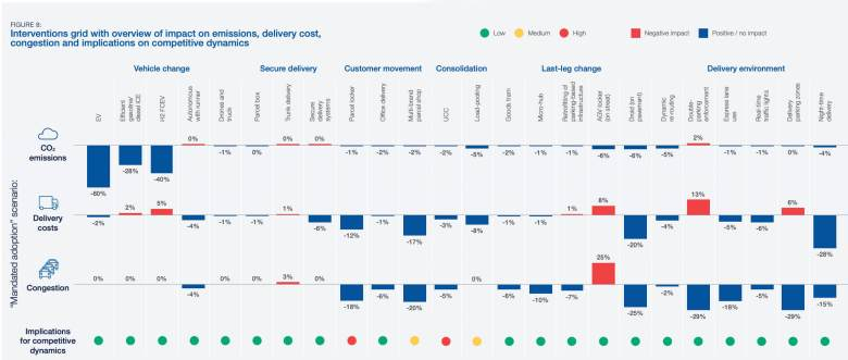 Infographic showing summary of impact for logistic solutions