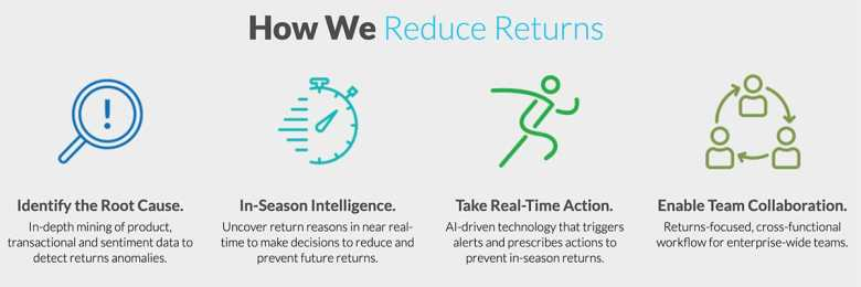 Infographic showing Newmine Returns Reduction Strategy
