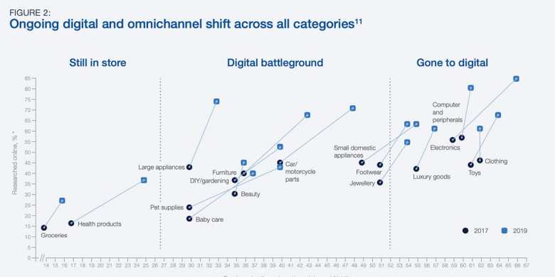 Future of last-mile delivery: Graph showing products with most eCommerce growth