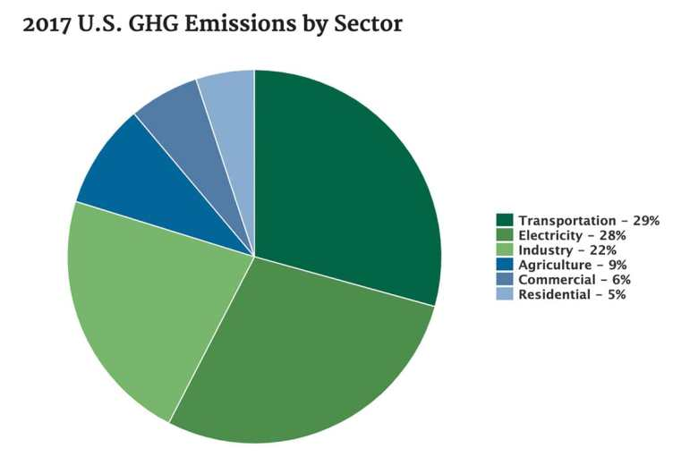 Graph showing US Greenhouse Gas emissions split by sector