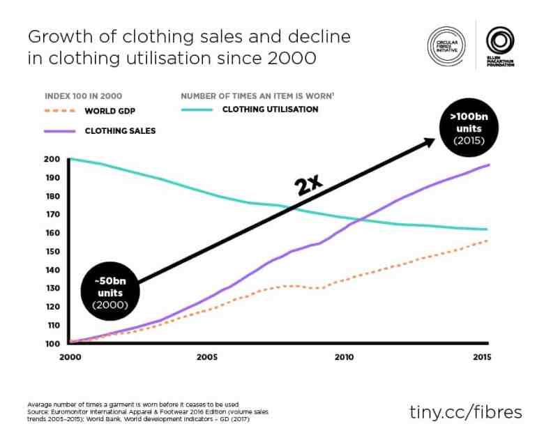 Sustainable Rental Model- Clothing sales vs utilisation