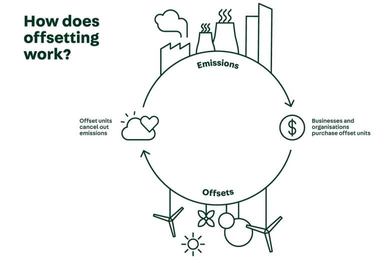 How does carbon offsetting work?