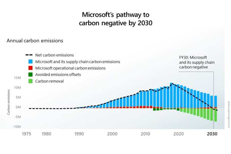 Microsoft Sustainability- Carbon Neutral by 2030