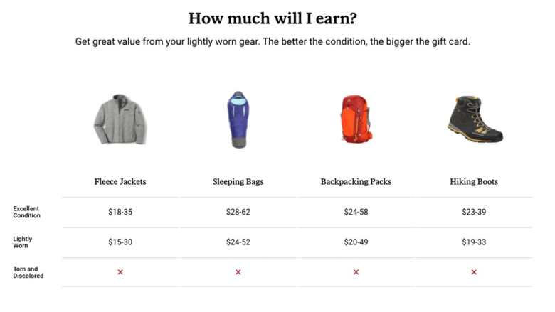 REI Trade-In Prices