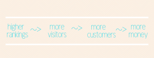 SEO - rankings, visitors, customers, money